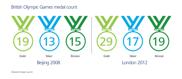 GB Medal Count