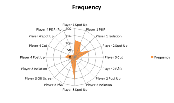 scoring frequency